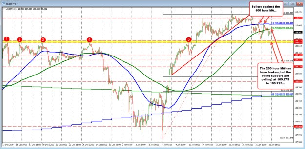 """The 100 hour MA above. The old """"ceiling""""/swing area is below. 200 hour MA is between the two."""