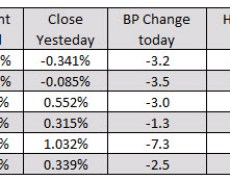 European major indices close with gains
