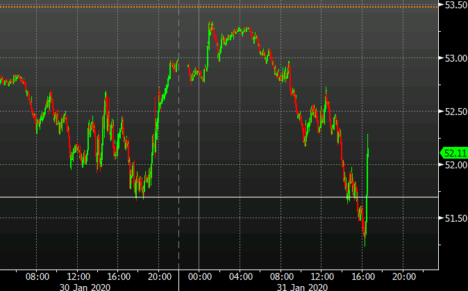 WTI intday