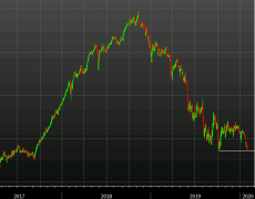 US 2-year yields near the October low