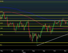 USD/JPY retreats a little as yields ease lower