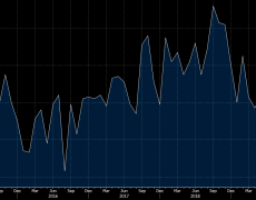 January ISM non-manufacturing 55.5 vs 55.1 expected