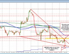 GBPUSD trades to new lows. Eyes 100 day MA.