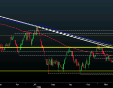 AUD/USD off decade lows but remains vulnerable still