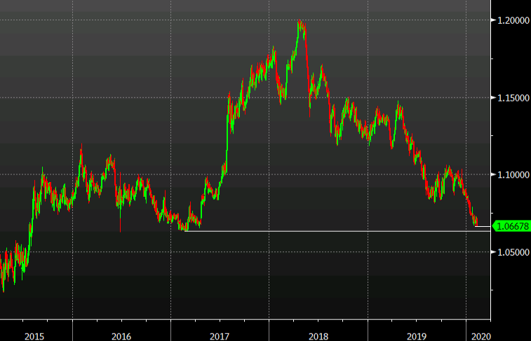 The euro is soft on all fronts