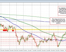 USDCHF trades to a new week high and moves closer to the 100 day MA