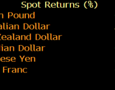 EUR/GBP was the top-performing trade this week