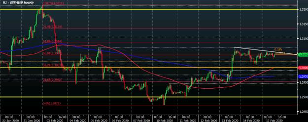 GBP/USD H1 17-02