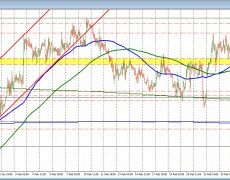 USDCAD trades to a new session high