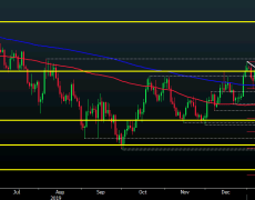 EUR/USD looks to surpass key technical hurdles, nears 1.1100 level