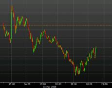 US stocks halve losses
