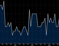 Eurozone February preliminary CPI +1.2% vs +1.2% y/y expected
