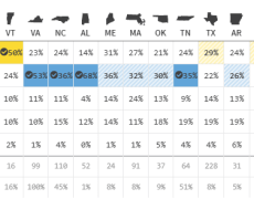 US politics - Biden ahead in 9 states, Sanders ahead in 3, but one of those is a biggie, Texas