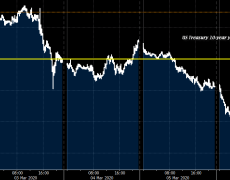 US Treasury 10-year yields fall below 0.70%, down by 20 bps on the day