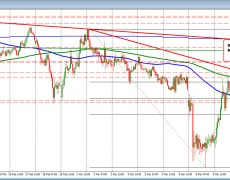 EURJPY traders look for a shove.