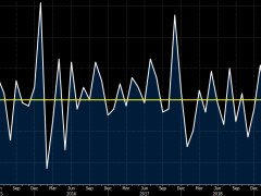 Eurozone January industrial production +2.3% vs +1.5% m/m expected