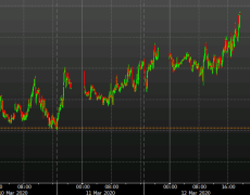 Does the steepener in bonds suggest imminent Fed action?