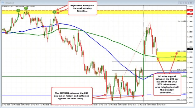 Watching intraday support for the EURUSD