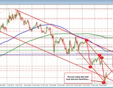 EURUSD climbs back after 1.0800 level/trend line stalls the fall