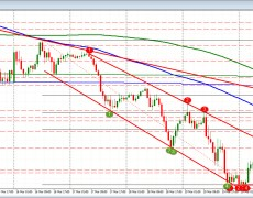 EURUSD down on the day and looks to complete the up and down lap