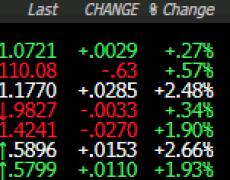 Dollar falls amid market calm