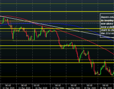 EUR/USD starts to form a more solid base for now, can buyers capitalise?