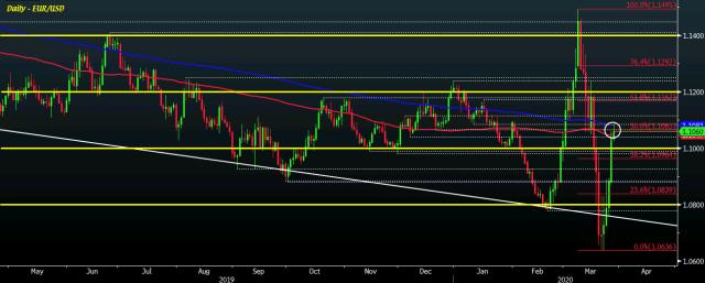 EUR/USD D1 27-03