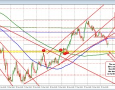 EURUSD correction lower continues today