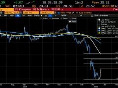 US crude oil futures settle at $28.34