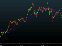 Nikkei 225 closes lower by 2.33% at 19,043.40