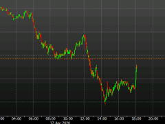 US dollar rises after Fed halves daily purchases for next week