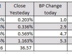 Recovery day for markets today