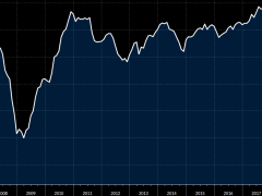Germany April Ifo business climate index 74.3 vs 79.7 expected
