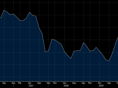 New Zealand - ANZ Business Confidence data due today, preview