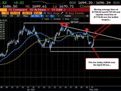 Gold moves back toward hourly MAs