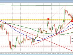 The GBPUSD moves to new session low and looks to test the 100 hour MA