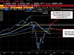 Nasdaq index back below its 50 day moving average