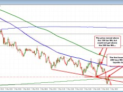 AUDUSD traders take the price below the 200 hour MA