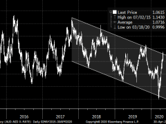 Technical analysis of AUD/NZD - suggests short