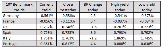 Major indices played catch up from the US Friday declines