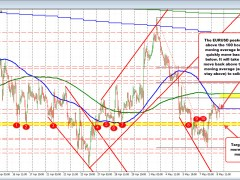 EURUSD peeks above its 100 hour moving average and backs off
