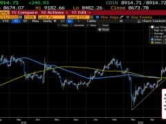 The bullish and the bearish from the Bitcoin charts