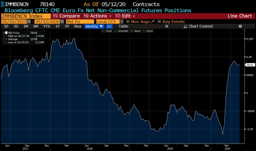 Forex futures positioning data for the week ending May 12, 2020_