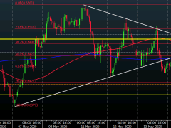 AUD/USD battleground now shifts to key near-term levels after rebound yesterday