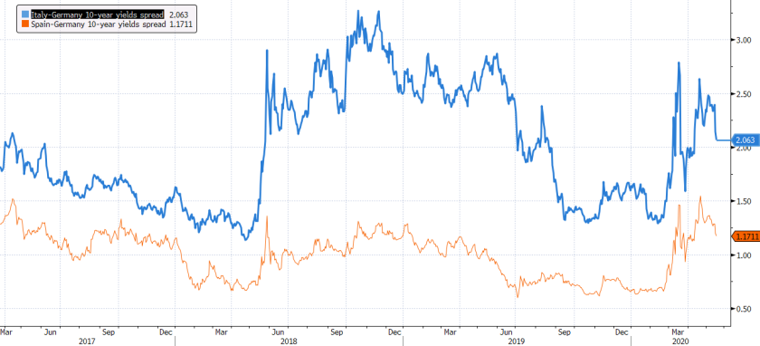 Italy 10-year yields