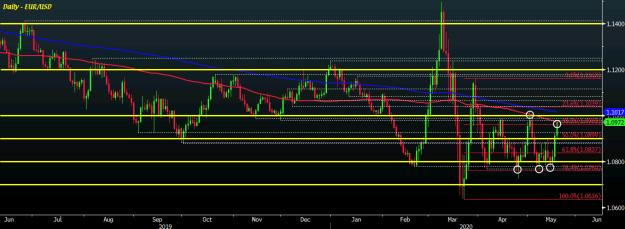 EUR/USD D1 19-05