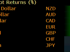 NZD/JPY was the best performer this week but it failed to break out