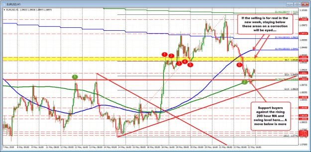 What the hourly chart and price action is saying.