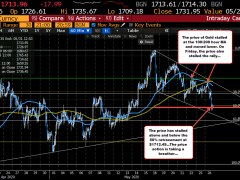 Gold stays below the 100/200 hour MA
