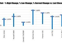 Major indices close higher. S&P on longest winning streak since February